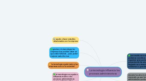 Mind Map: La tecnología influencia los procesos administrativos