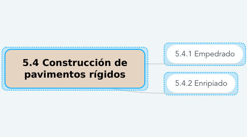 Mind Map: 5.4 Construcción de pavimentos rígidos