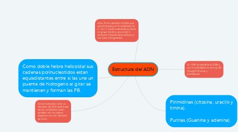 Mind Map: Estructura del ADN
