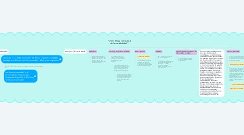 """Mind Map: """"U1AI_ Mapa conceptual de la contabilidad""""."""