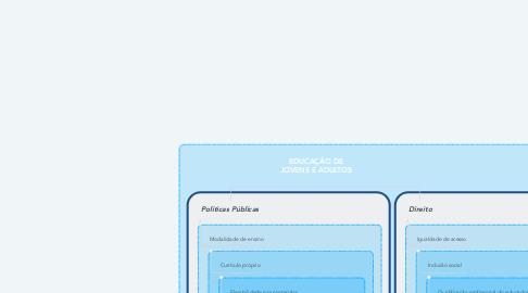 Mind Map: EDUCAÇÃO DE JOVENS E ADULTOS