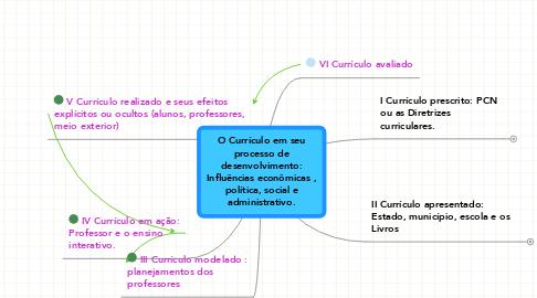 Mind Map: O Currículo em seuprocesso dedesenvolvimento:Influências econômicas ,política, social eadministrativo.