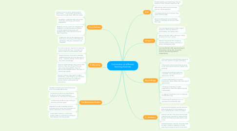 Mind Map: Connection of different learning theories