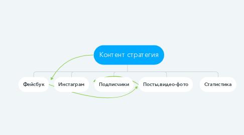 Mind Map: Контент стратегия