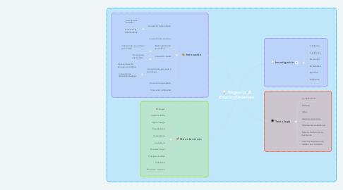 Mind Map: Negocios & Emprendimientos