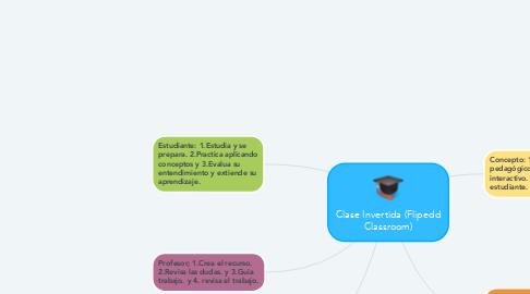 Mind Map: Clase Invertida (Flipedd Classroom)