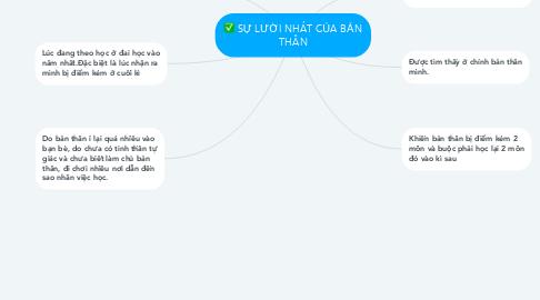Mind Map: SỰ LƯỜI NHÁT CỦA BẢN THÂN