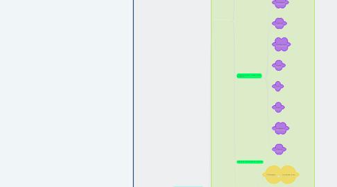 Mind Map: THE GUEST SERVICE SCENARIO