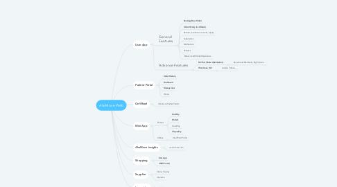Mind Map: AhaMove Web