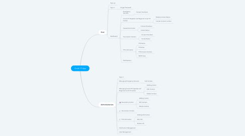 Mind Map: Covid-19 App