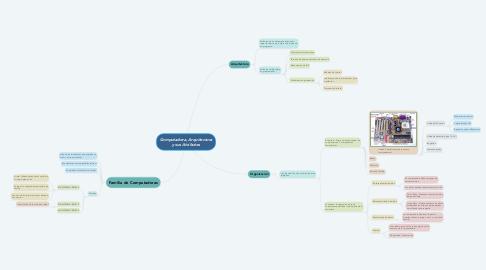 Mind Map: Computadora, Arquitectura y sus Atributos