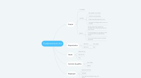 Mind Map: Fundamentos do tiro