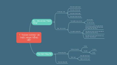 Mind Map: Tri thức Ngữ văn
