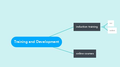 Mind Map: Training and Development