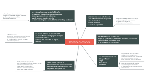 Mind Map: RETÓRICA FILOSÓFICA