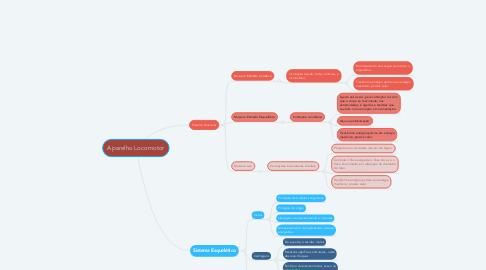 Mind Map: Aparelho Locomotor