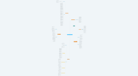 Mind Map: GRUPOS DE APOYO DE UN SG SST