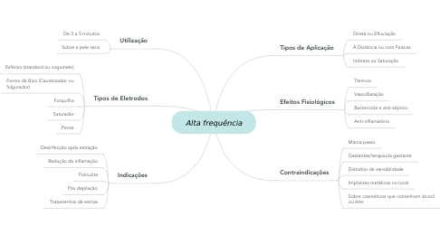 Mind Map: Alta frequência