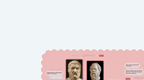 Mind Map: Rhetorical Approach