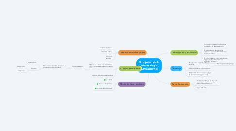 Mind Map: El objetivo de la antropología (Actualmente)