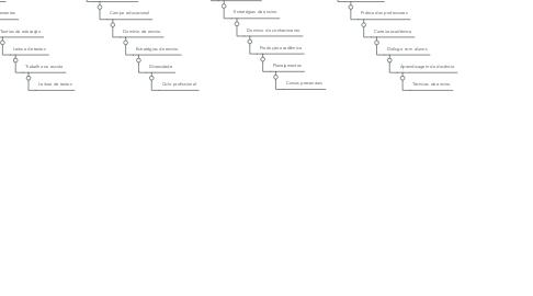 Mind Map: futuros pedagogos