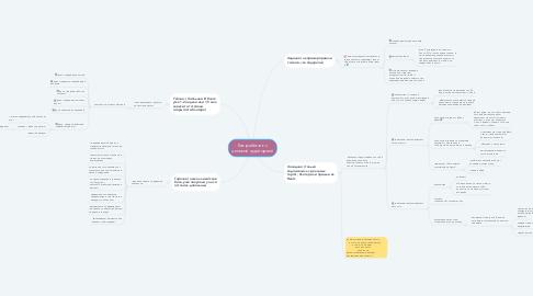 Mind Map: Как работать с целевой аудиторией