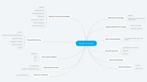 Mind Map: Models of Learning