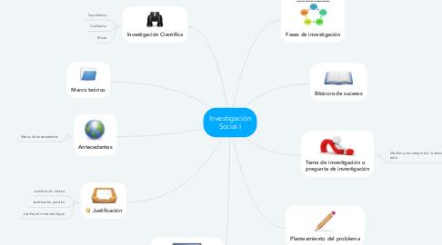 Mind Map: Investigación Social I