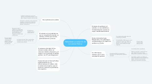 Mind Map: Naturaleza y evolución de la Ciencia Política