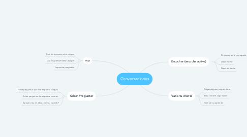 Mind Map: Conversaciones