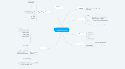 Mind Map: Sustainable / sustainable development concept