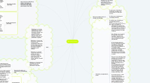 Mind Map: Marketing turístico