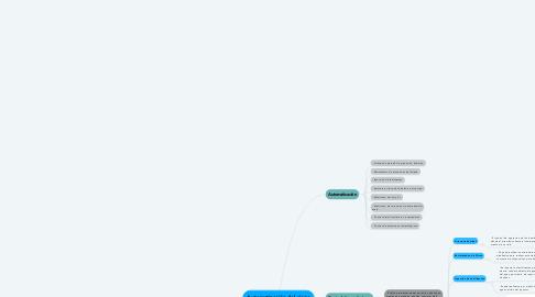 Mind Map: Automatización del riego