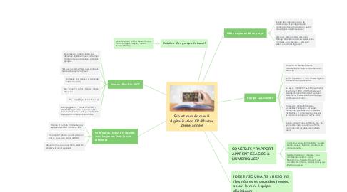 Mind Map: Projet numérique & digitalisation FP-Master 2ème année