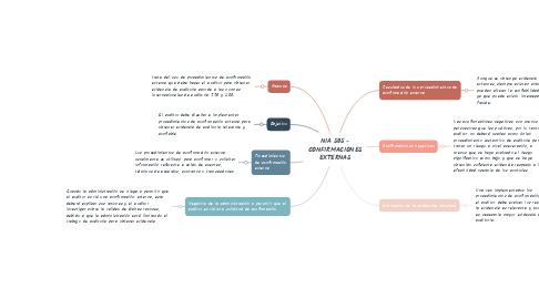 Mind Map: NIA 505 - CONFIRMACIONES EXTERNAS