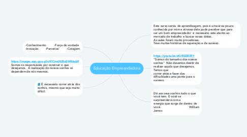 Mind Map: Educação Empreendedora