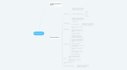 Mind Map: Existencialismo