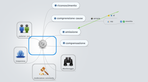 Mind Map: Crisis management