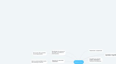 Mind Map: Platão e Fiorin