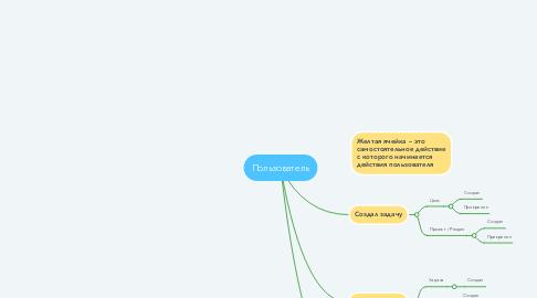 Mind Map: Пользователь
