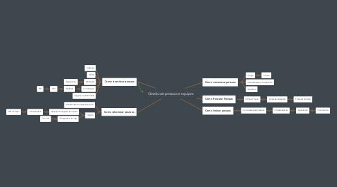 Mind Map: Gestão de pessoas e equipes