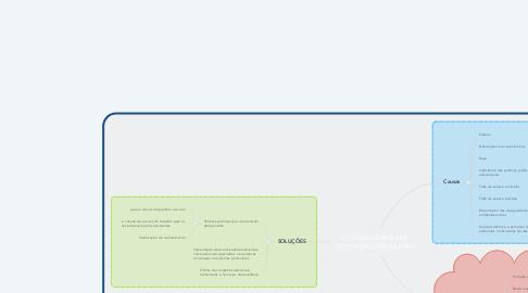 Mind Map: DESIGUALDADE NA EDUCAÇÃO BRASILEIRA