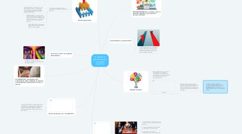 Mind Map: La gestión, la administración y el método científico