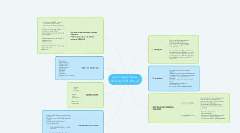 Mind Map: AUDITORÍA INTERNA  EN EL SECTOR PÚBLICO