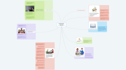 Mind Map: REFLEXIONES SOBRE LA  INTERVENCIÓN DEL TRABAJADOR  SOCIAL EN EL CONTEXTO  EDUCATIVO