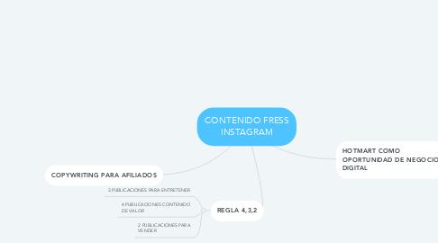 Mind Map: CONTENIDO FRESS INSTAGRAM