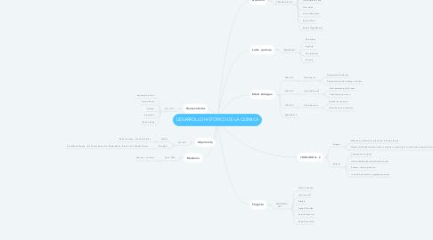 Mind Map: DESARROLLO HISTÓRICO DE LA QUÍMICA