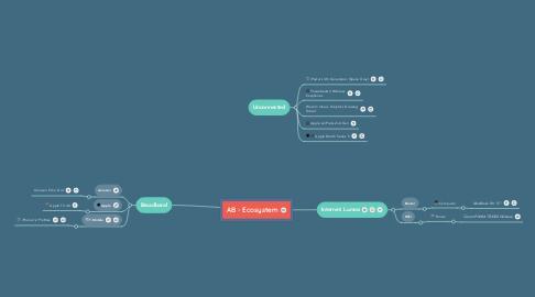 Mind Map: AB - Ecosystem