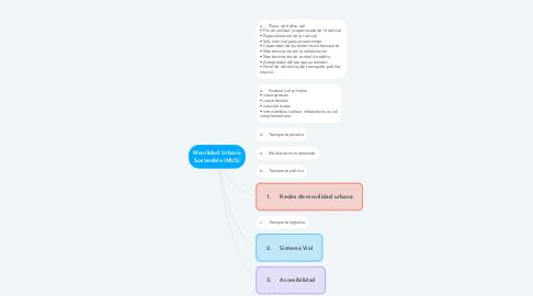 Mind Map: Movilidad Urbana Sostenible (MUS)