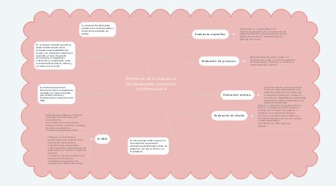 Mind Map: Elementos de la evaluación del desempeño y medición multidimensional